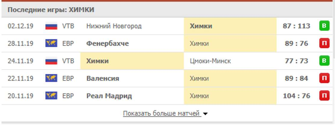 Анализ матчей команды Химки