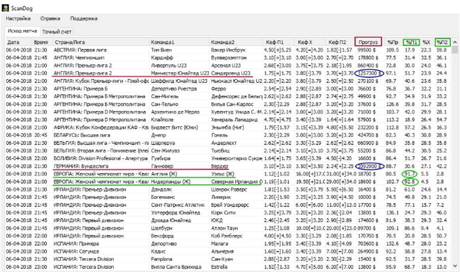 программа поиска прогрузов - ScanDog